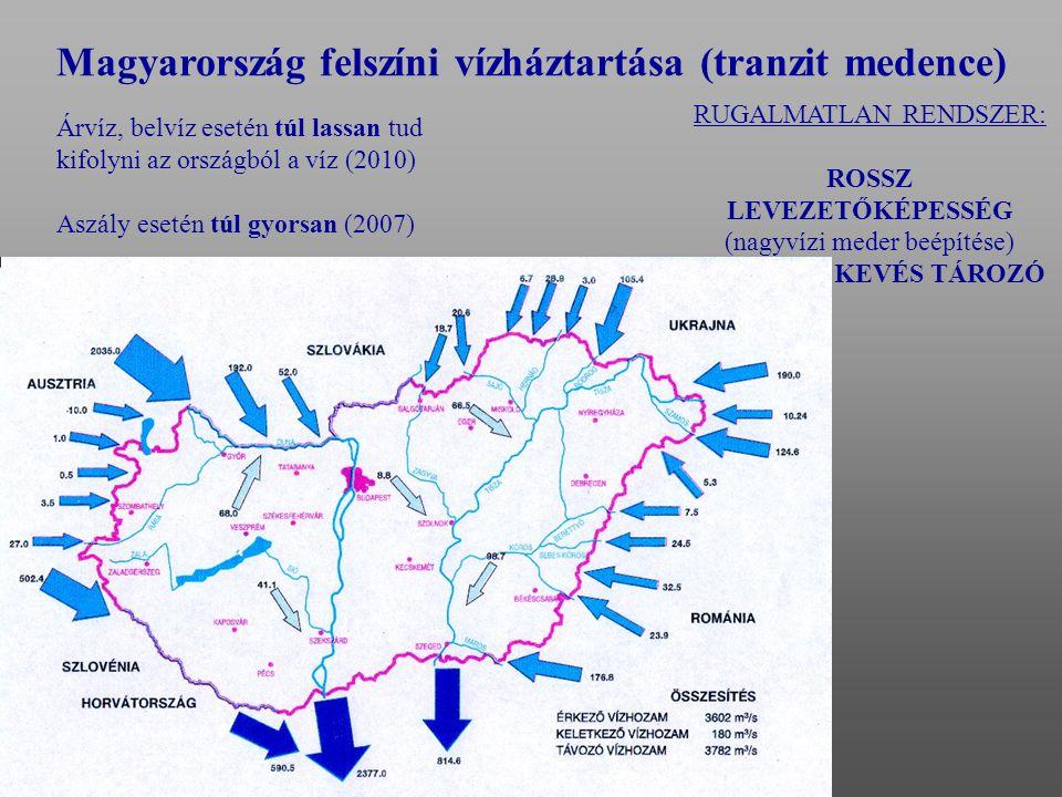 Magyarország felszíni vízháztartása (tranzit medence)