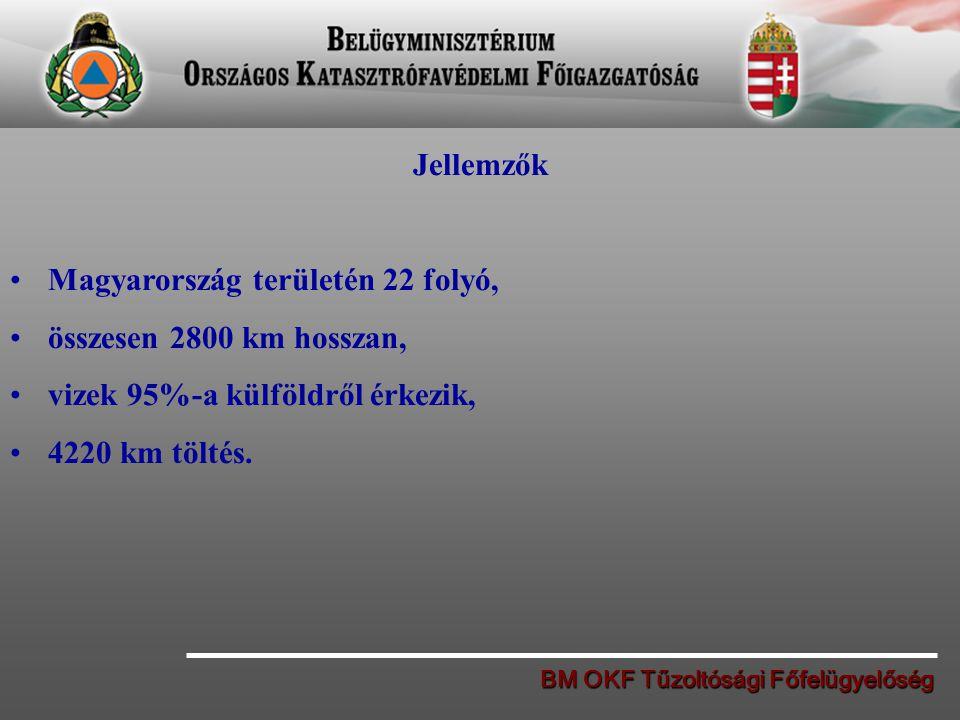 Magyarország területén 22 folyó, összesen 2800 km hosszan,