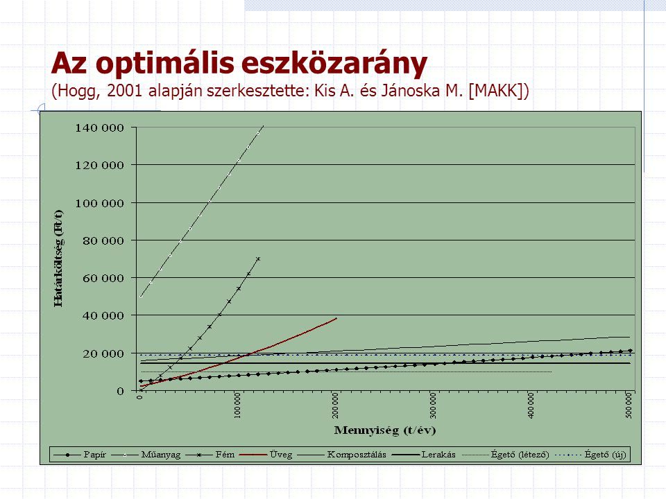 Az optimális eszközarány (Hogg, 2001 alapján szerkesztette: Kis A