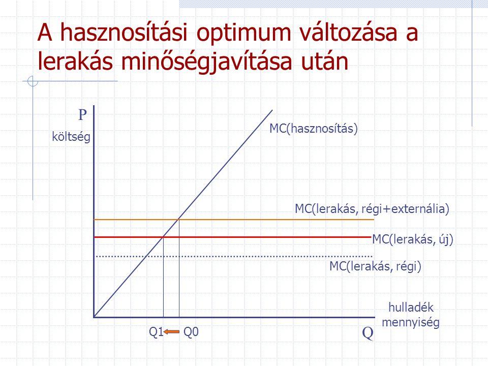 A hasznosítási optimum változása a lerakás minőségjavítása után