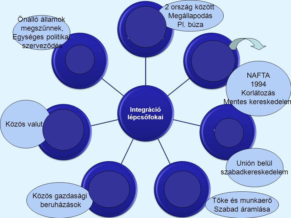 2 ország között Megállapodás Pl. búza Önálló államok megszűnnek,