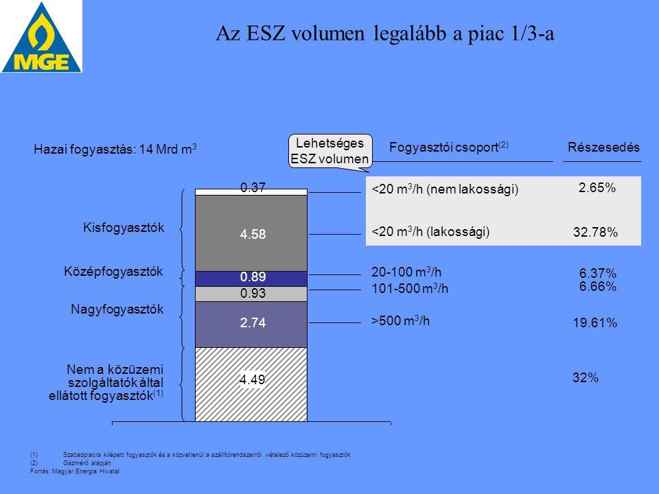 Az ESZ volumen legalább a piac 1/3-a