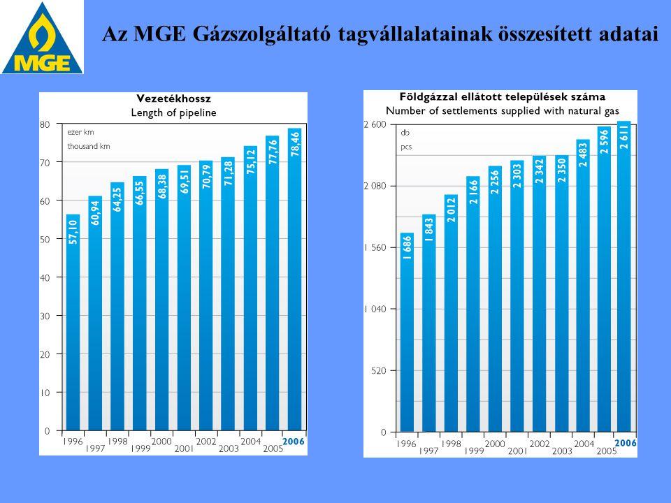 Az MGE Gázszolgáltató tagvállalatainak összesített adatai