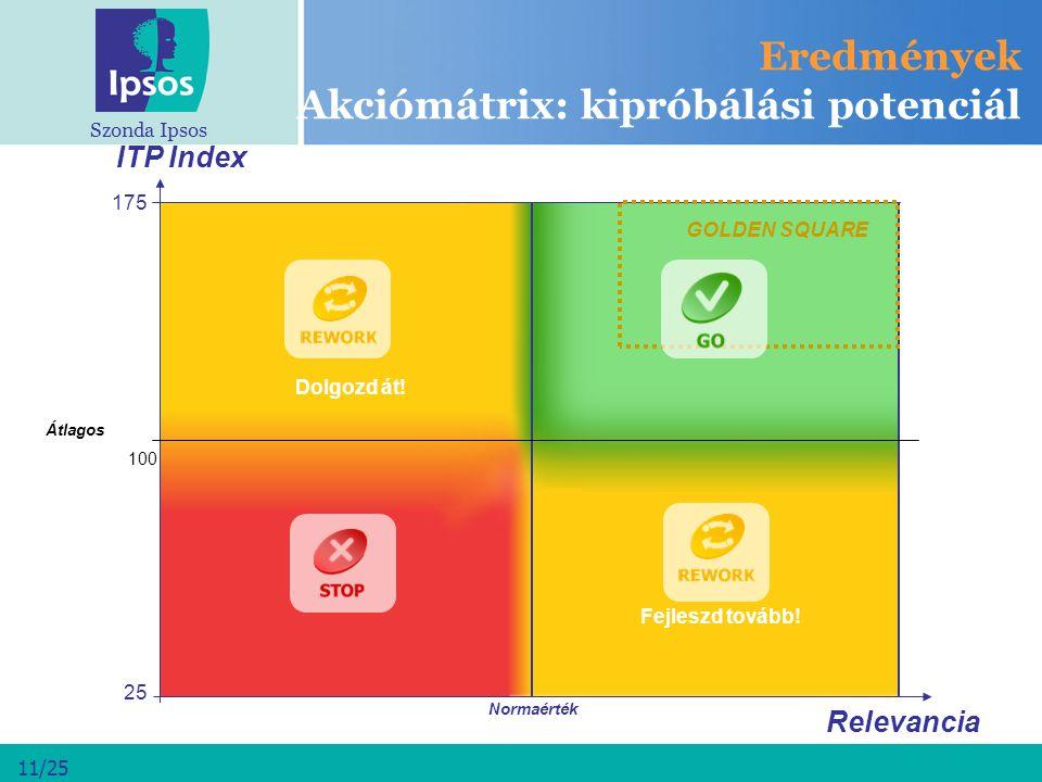 Eredmények Akciómátrix: kipróbálási potenciál