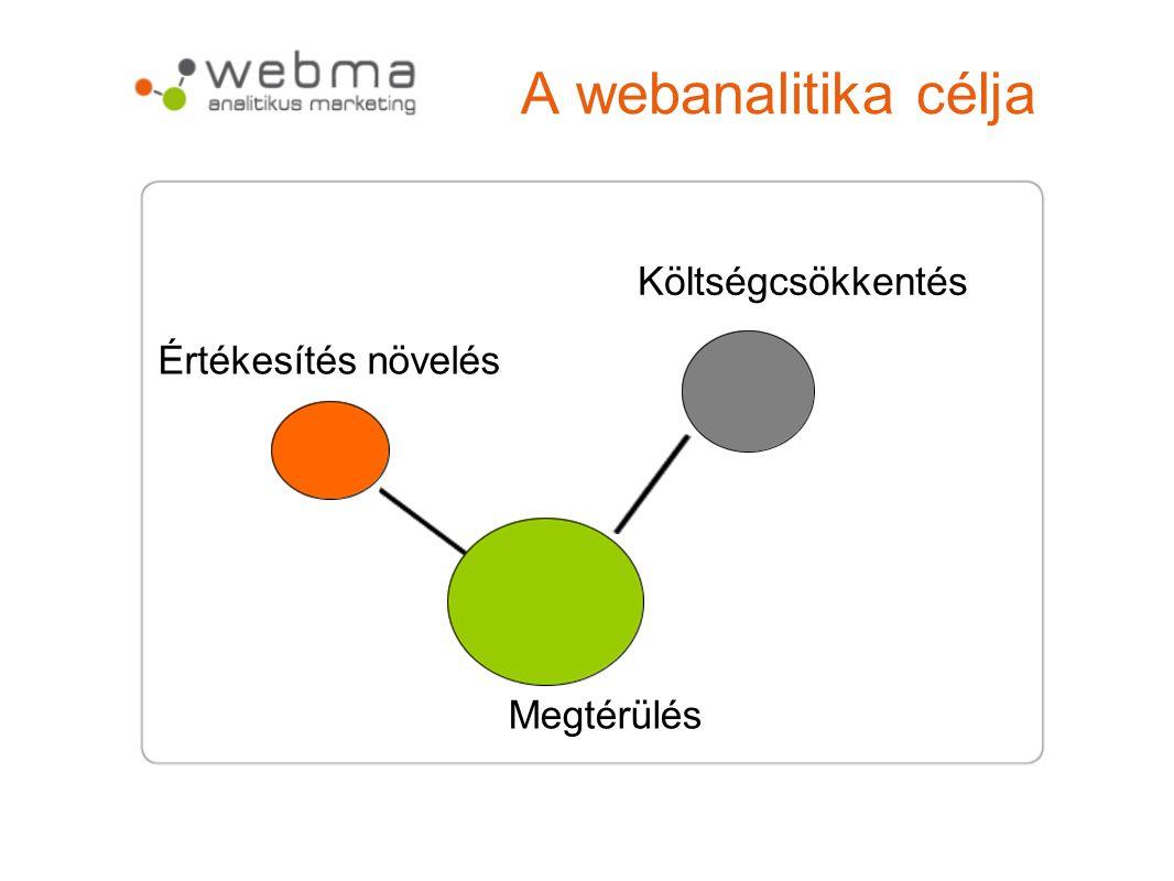 A webanalitika célja Költségcsökkentés Értékesítés növelés Megtérülés