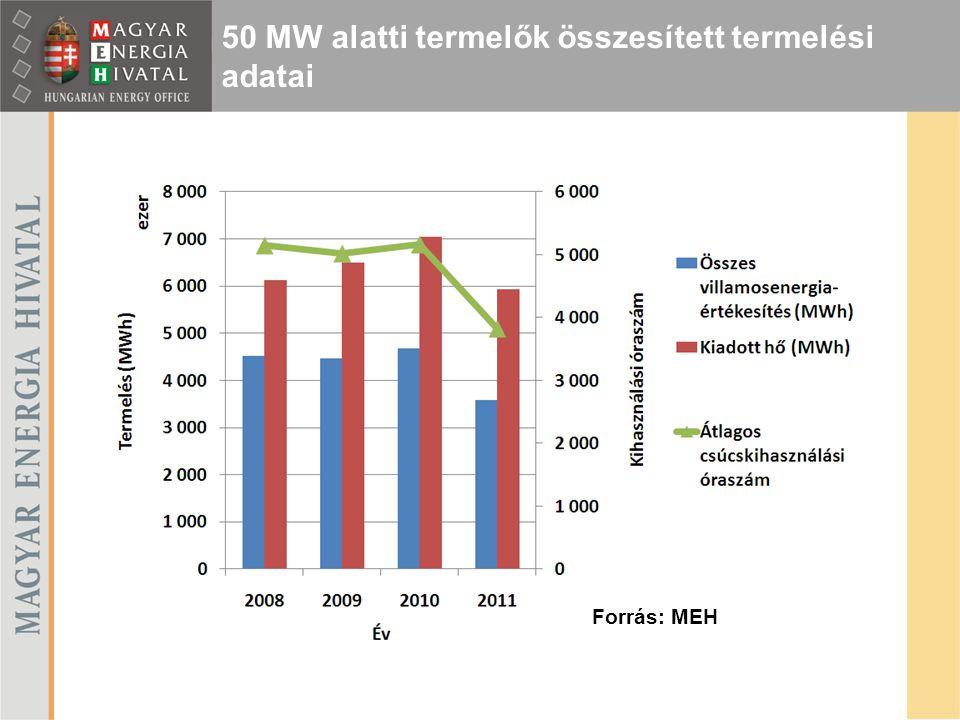 50 MW alatti termelők összesített termelési adatai