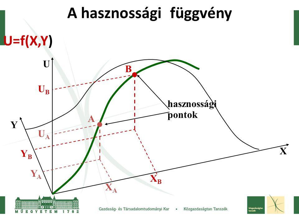 A hasznossági függvény