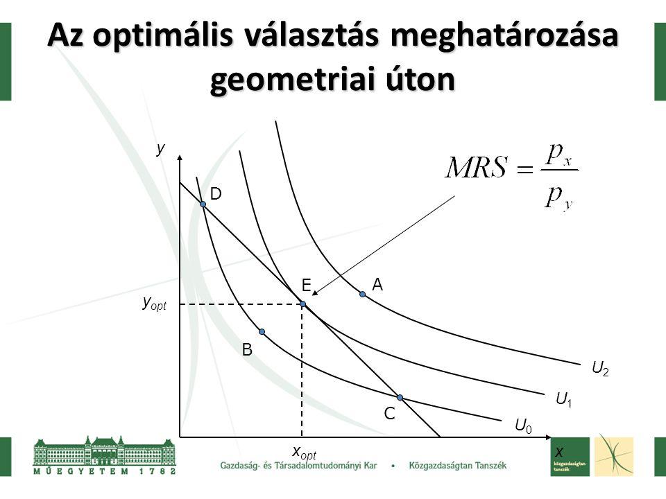 Az optimális választás meghatározása geometriai úton