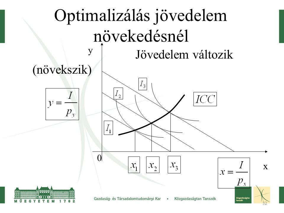 Optimalizálás jövedelem növekedésnél