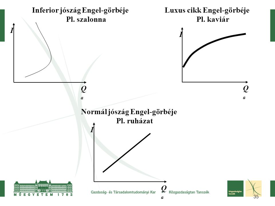 Inferior jószág Engel-görbéje Pl. szalonna Luxus cikk Engel-görbéje