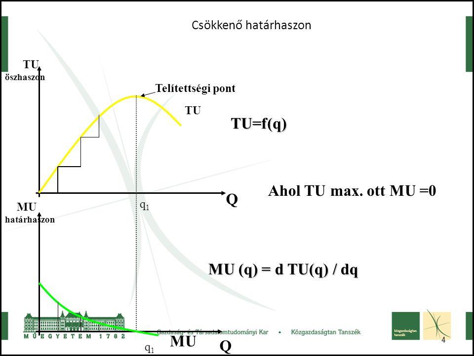 TU=f(q) Ahol TU max. ott MU =0 Q MU (q) = d TU(q) / dq MU Q
