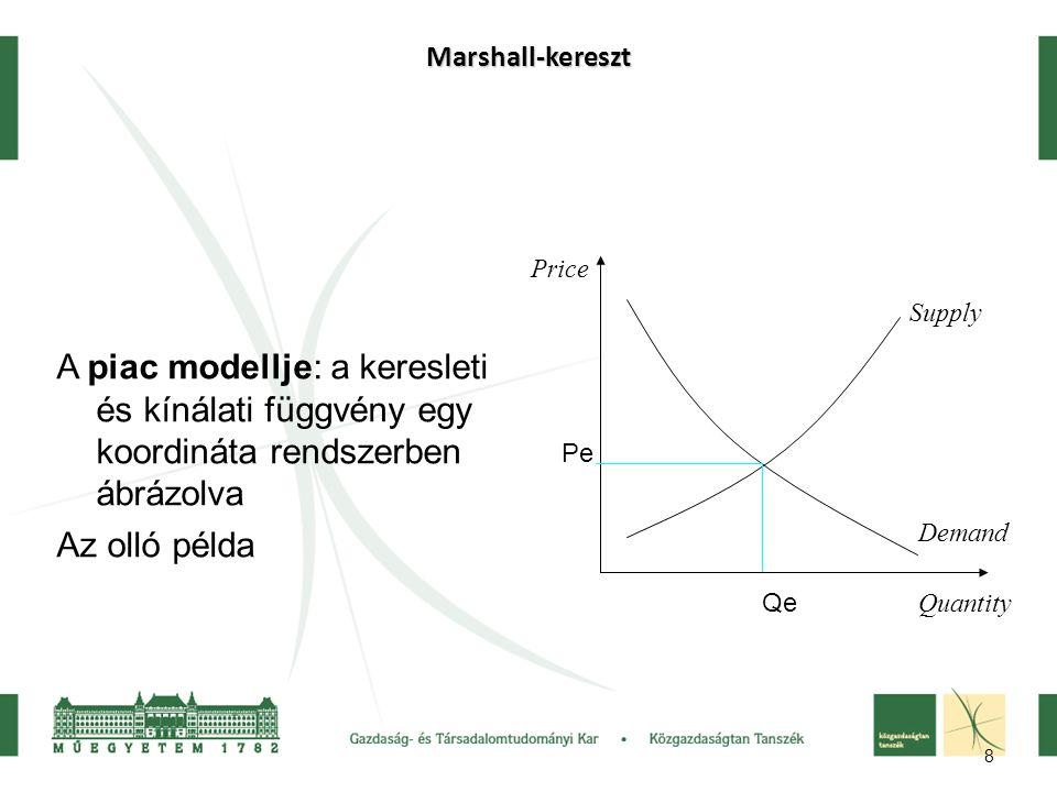 Marshall-kereszt A piac modellje: a keresleti és kínálati függvény egy koordináta rendszerben ábrázolva.