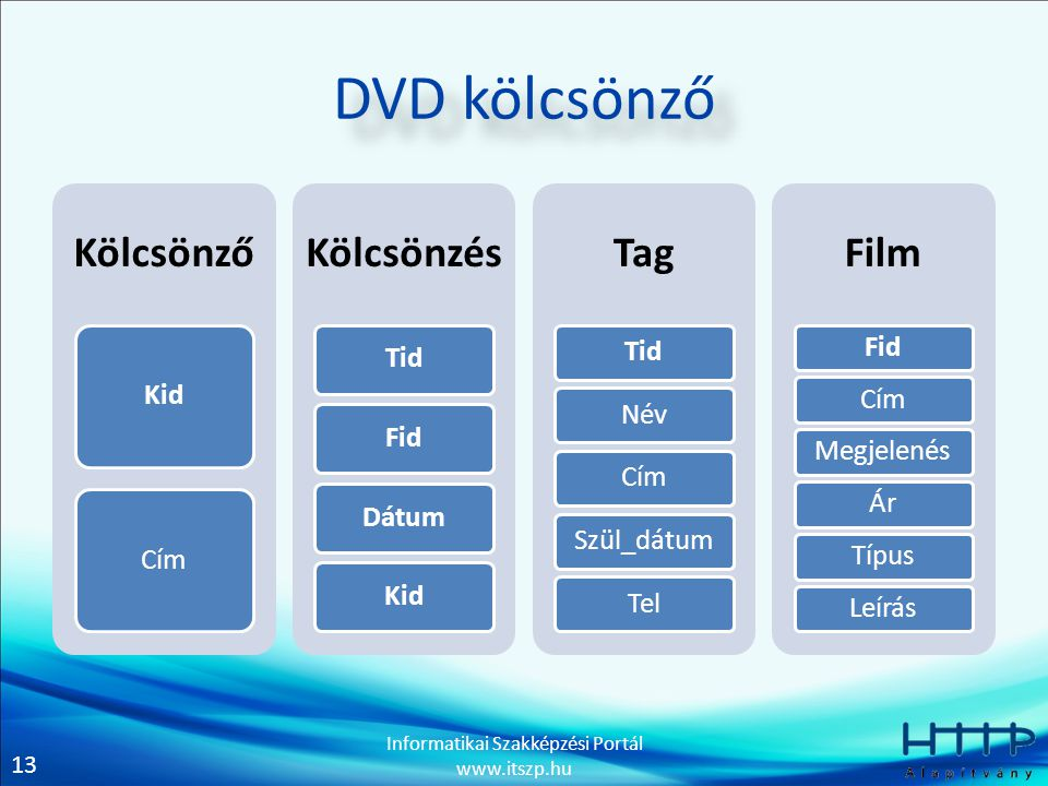 DVD kölcsönző Kölcsönző Kid Cím Kölcsönzés Tid Fid Dátum Tag Név