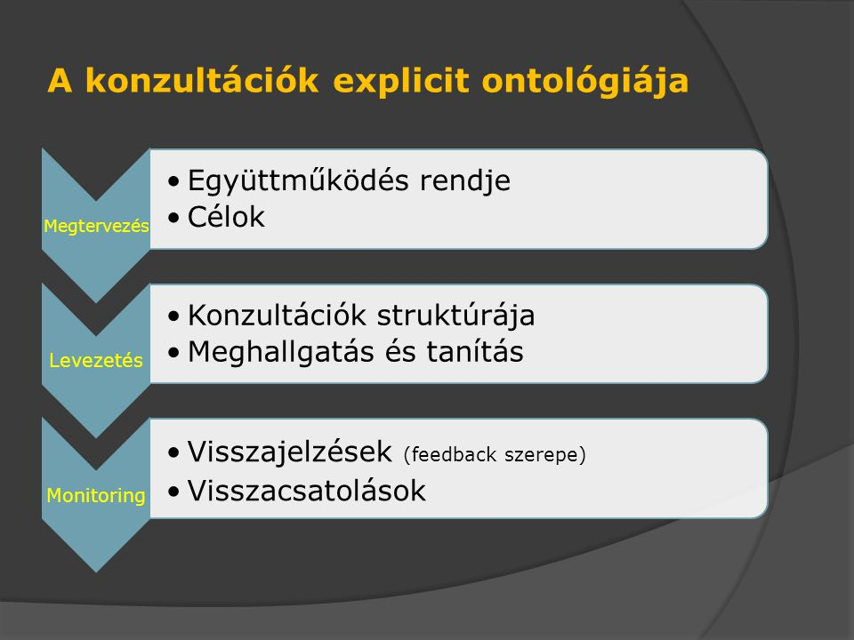 A konzultációk explicit ontológiája