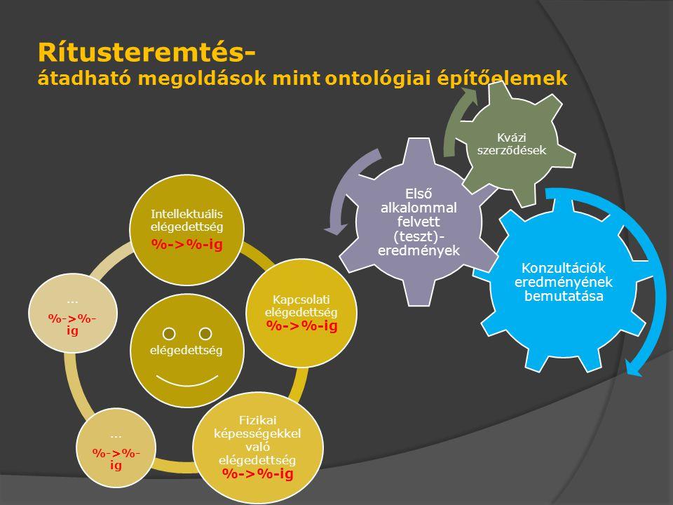 Rítusteremtés- átadható megoldások mint ontológiai építőelemek