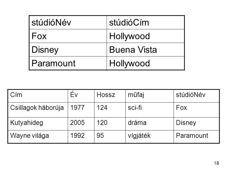 stúdióNév stúdióCím Fox Hollywood Disney Buena Vista Paramount Cím Év