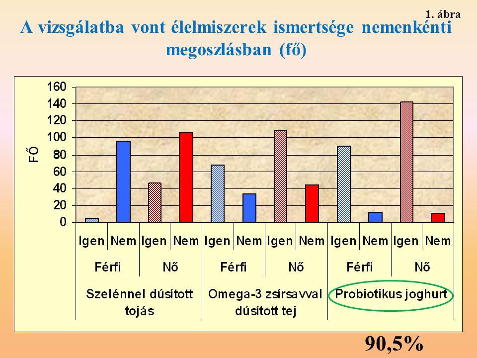 1. ábra A vizsgálatba vont élelmiszerek ismertsége nemenkénti megoszlásban (fő) 90,5%