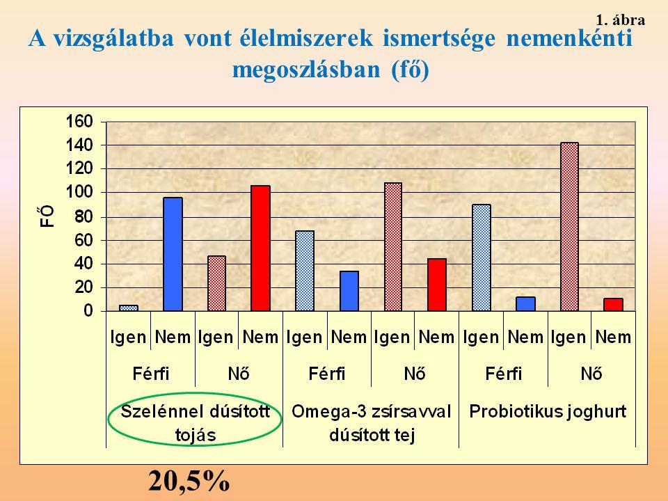 1. ábra A vizsgálatba vont élelmiszerek ismertsége nemenkénti megoszlásban (fő) 20,5%