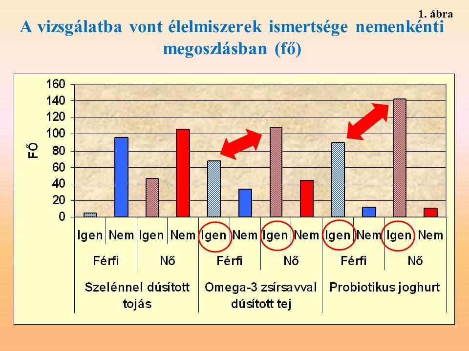 1. ábra A vizsgálatba vont élelmiszerek ismertsége nemenkénti megoszlásban (fő)