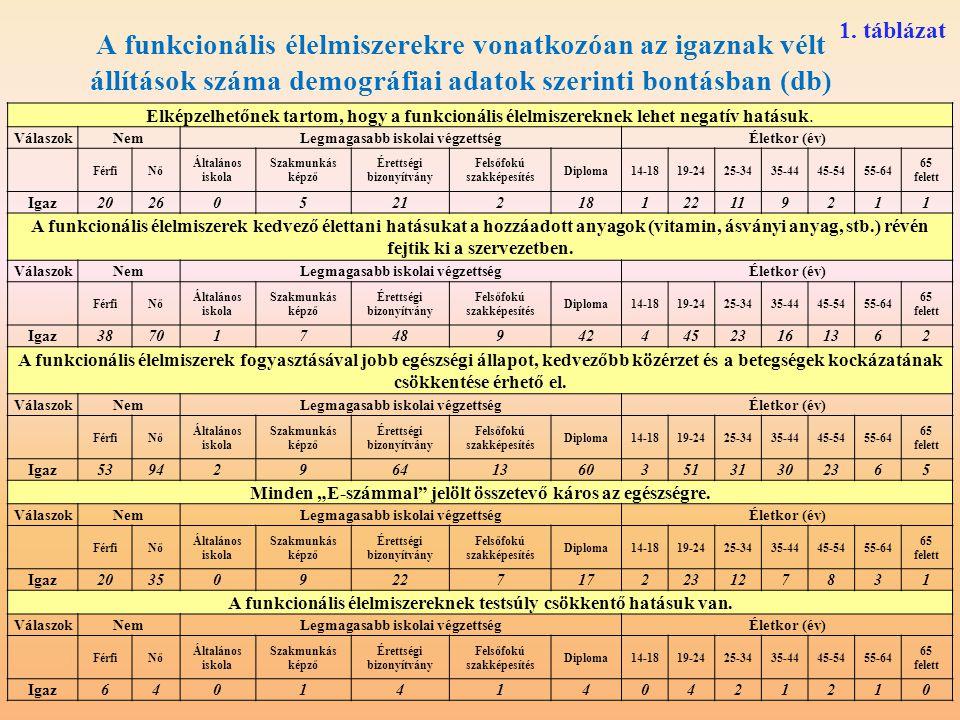 1. táblázat A funkcionális élelmiszerekre vonatkozóan az igaznak vélt állítások száma demográfiai adatok szerinti bontásban (db)
