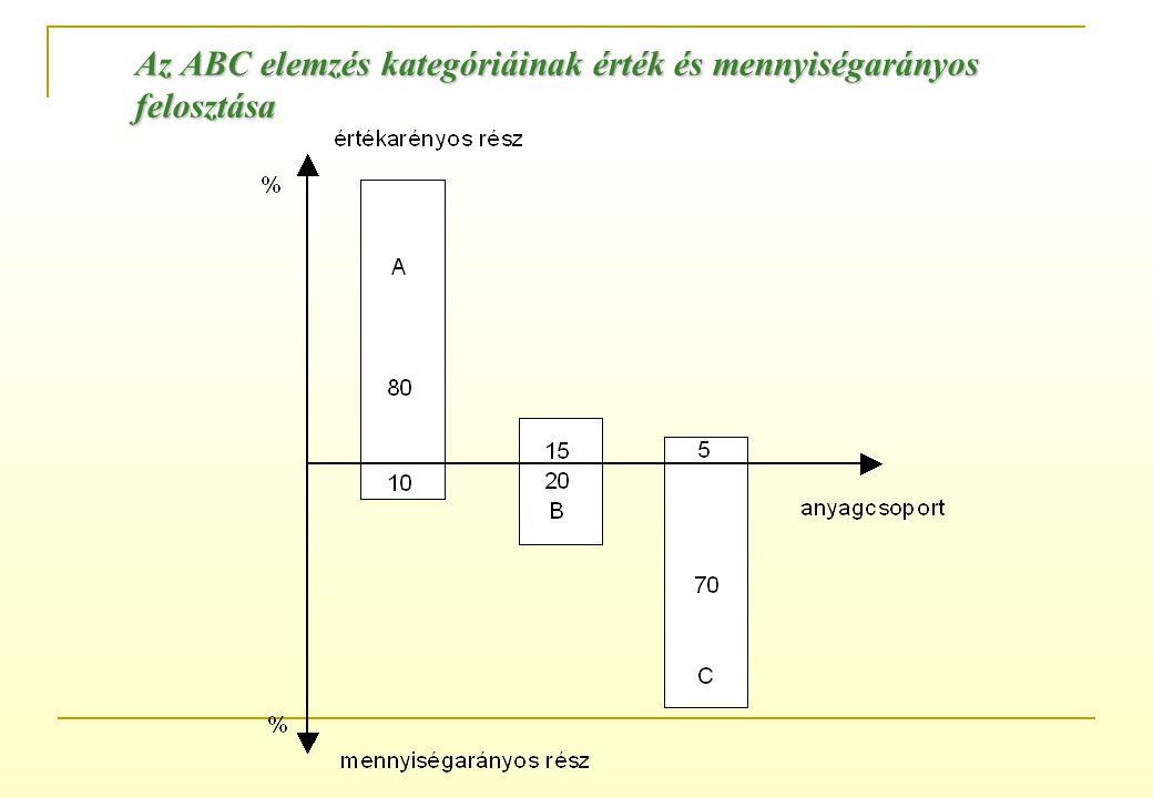 Az ABC elemzés kategóriáinak érték és mennyiségarányos