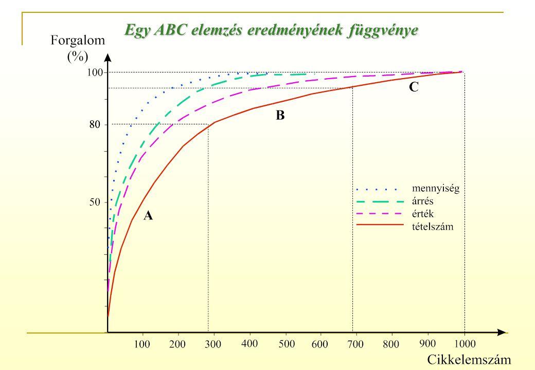 Egy ABC elemzés eredményének függvénye