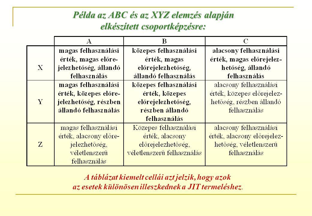 Példa az ABC és az XYZ elemzés alapján elkészített csoportképzésre: