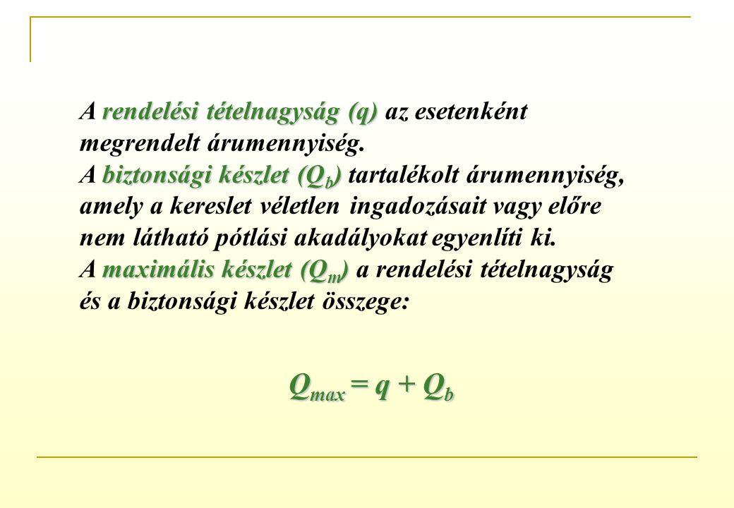 Qmax = q + Qb A rendelési tételnagyság (q) az esetenként
