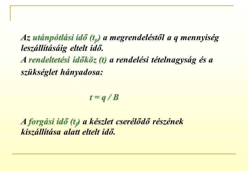 Az utánpótlási idő (tp) a megrendeléstől a q mennyiség