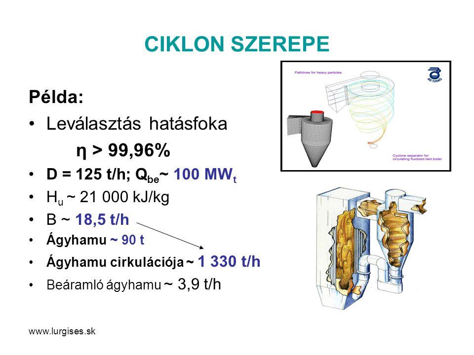 CIKLON SZEREPE Példa: Leválasztás hatásfoka η > 99,96%