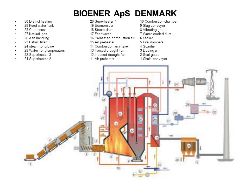 BIOENER ApS DENMARK 30 District heating 20 Superheater 1 10 Combustion chamber. 29 Feed water tank 19 Economiser 9 Slag conveyor.