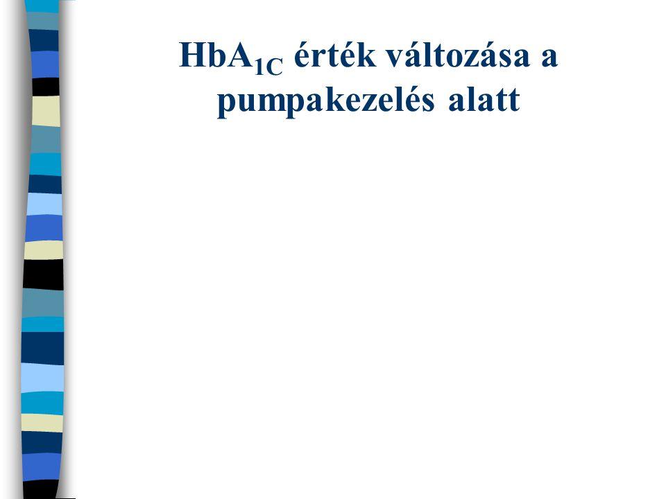 HbA1C érték változása a pumpakezelés alatt