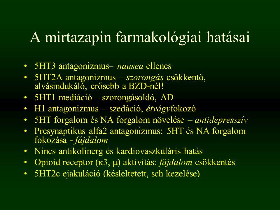 A mirtazapin farmakológiai hatásai