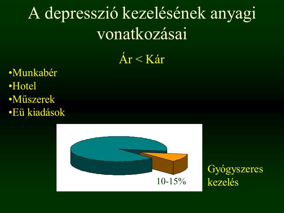 A depresszió kezelésének anyagi vonatkozásai
