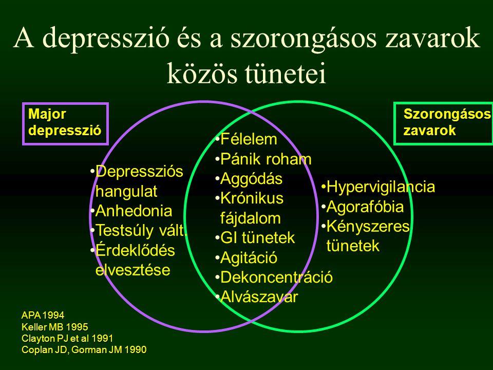 A depresszió és a szorongásos zavarok közös tünetei