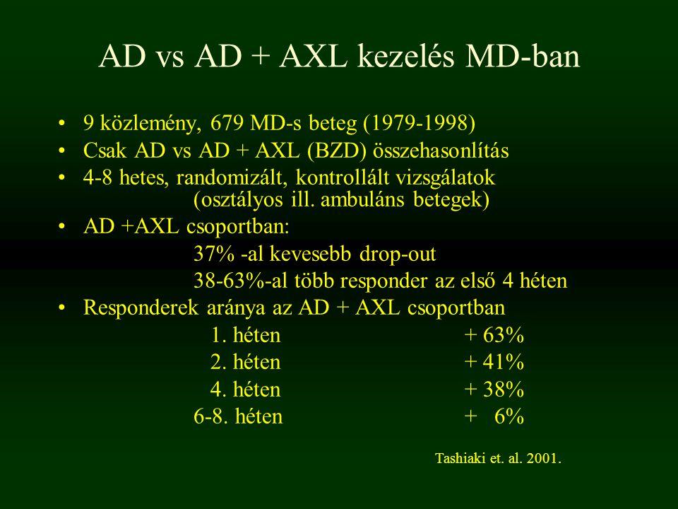 AD vs AD + AXL kezelés MD-ban