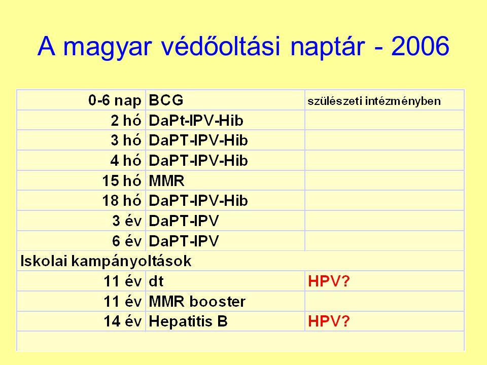 A magyar védőoltási naptár - 2006