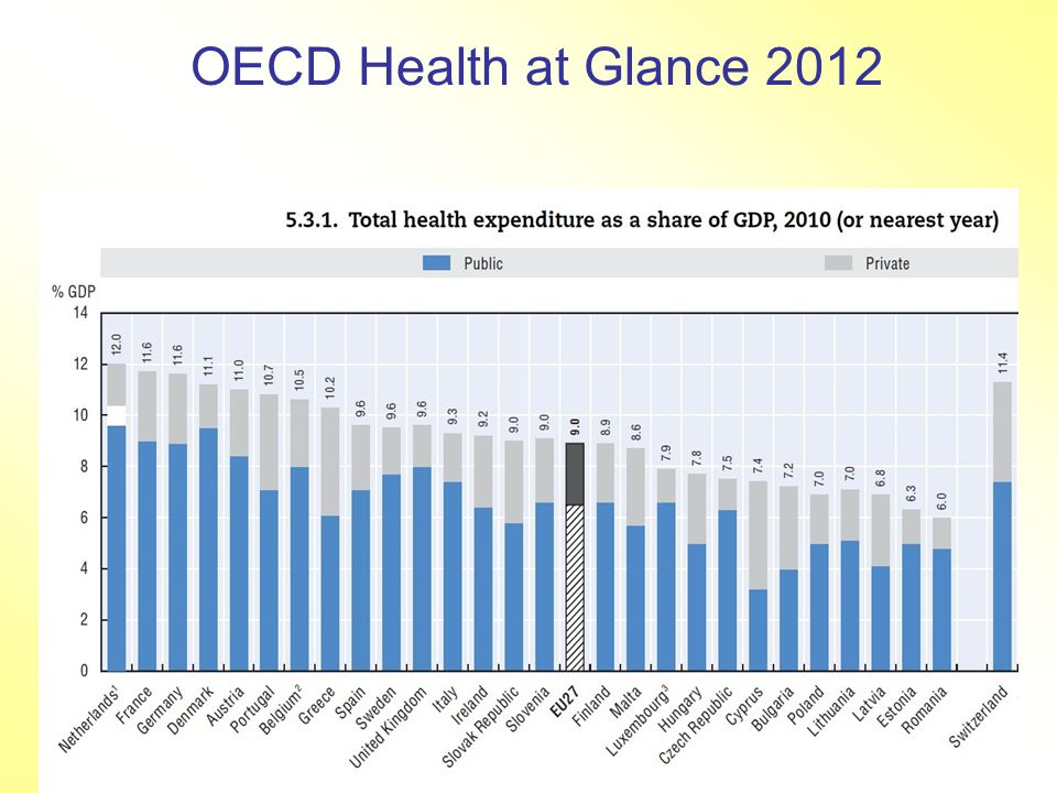 OECD Health at Glance 2012