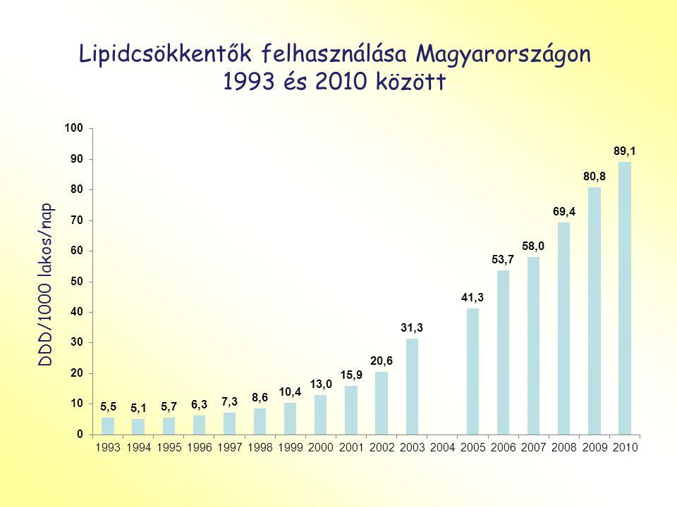 Lipidcsökkentők felhasználása Magyarországon