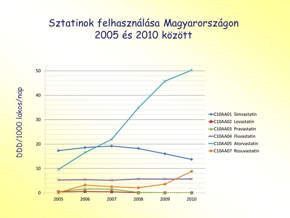 Sztatinok felhasználása Magyarországon