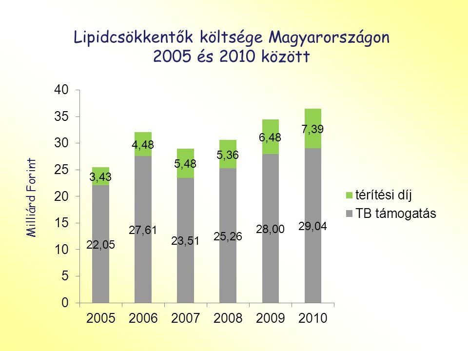 Lipidcsökkentők költsége Magyarországon