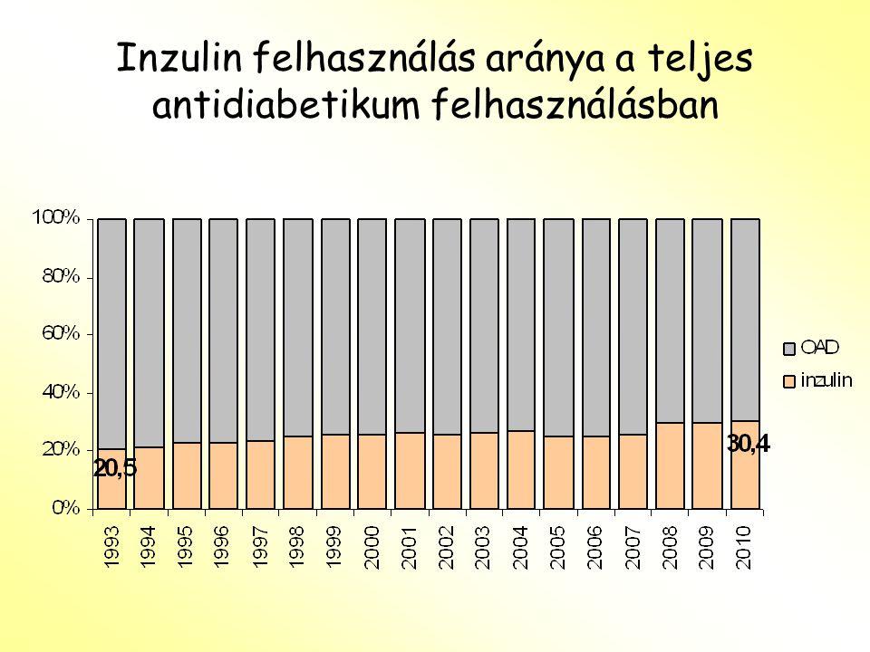 Inzulin felhasználás aránya a teljes antidiabetikum felhasználásban