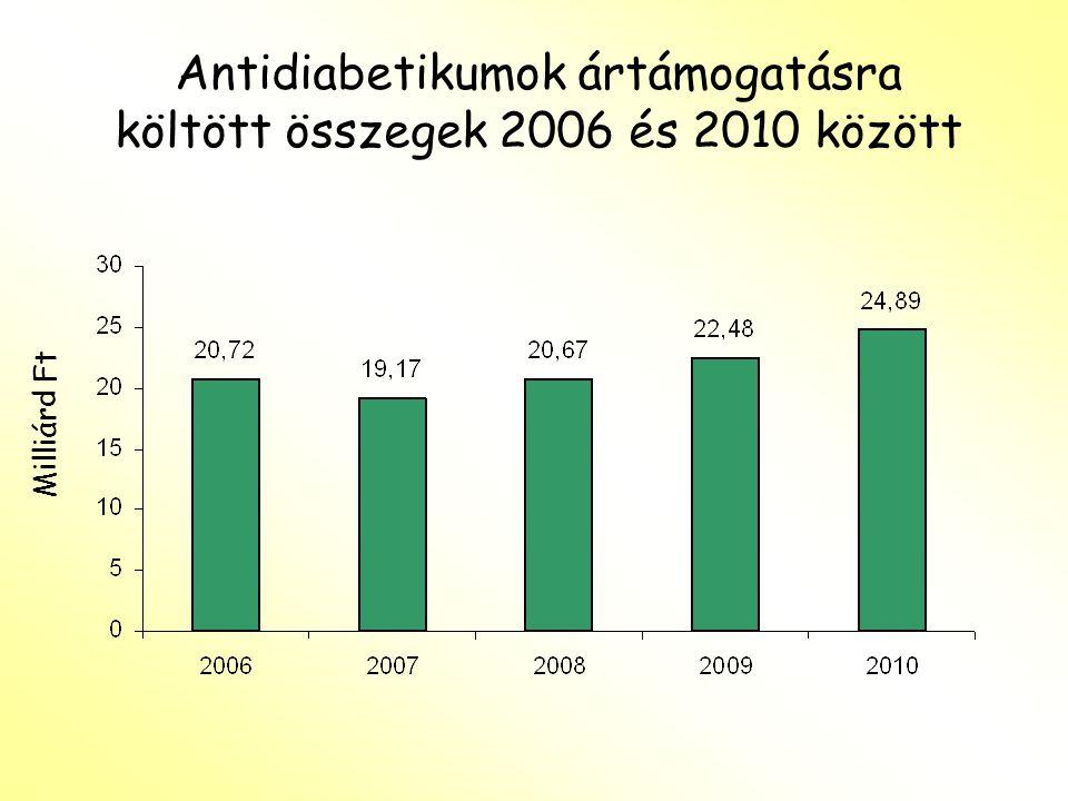 Antidiabetikumok ártámogatásra költött összegek 2006 és 2010 között