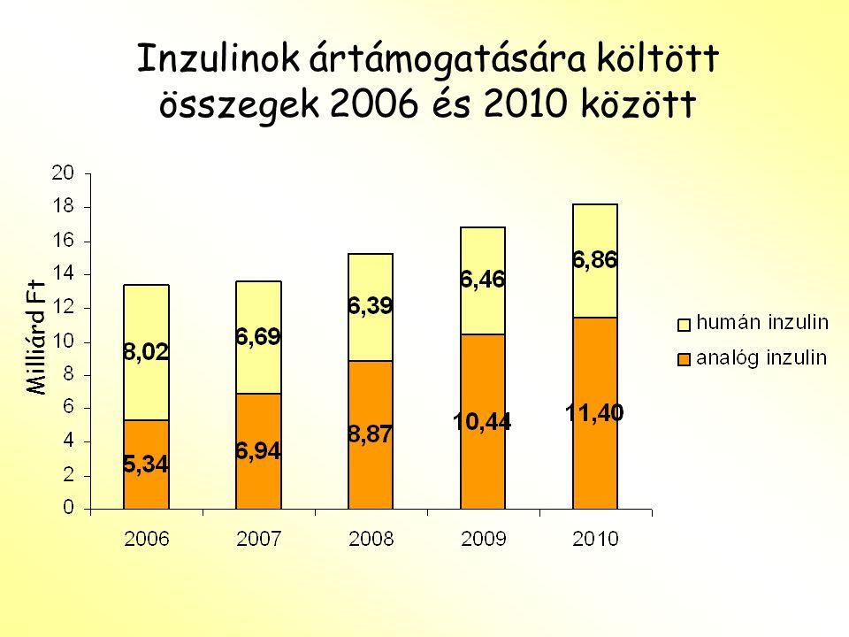 Inzulinok ártámogatására költött összegek 2006 és 2010 között