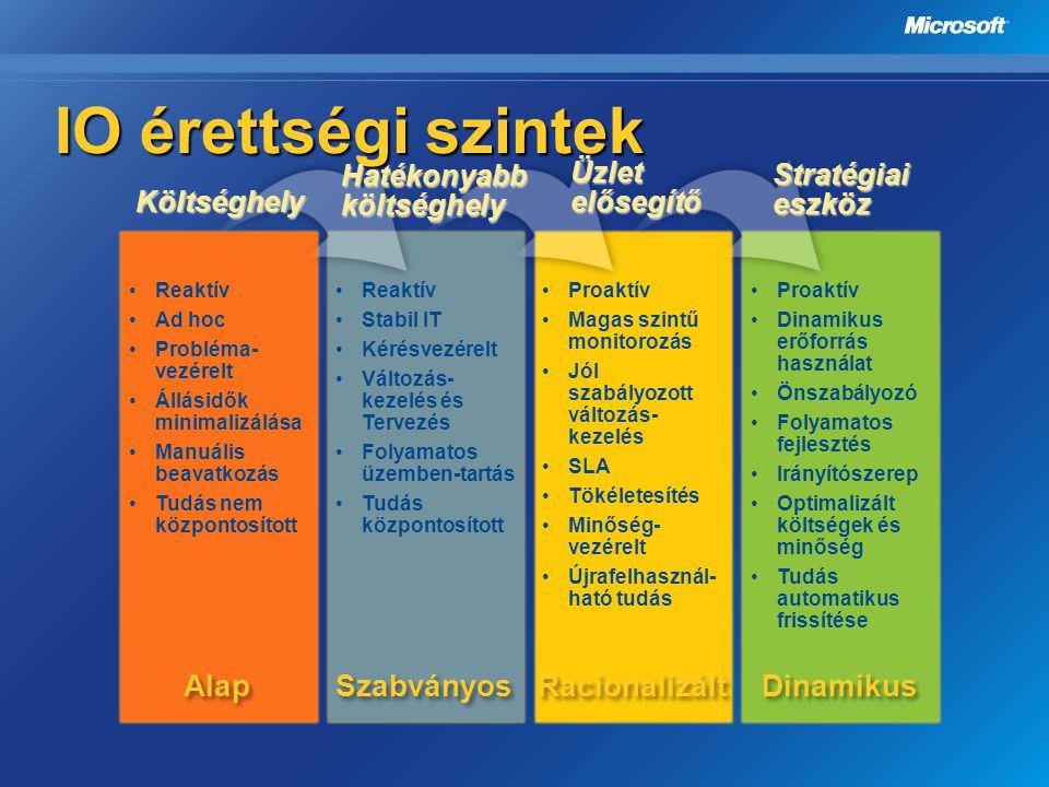IO érettségi szintek Alap Szabványos Racionalizált Dinamikus