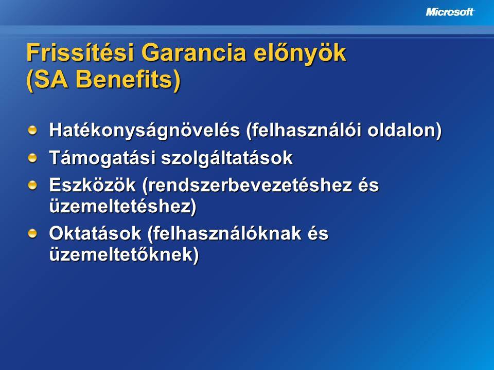 Frissítési Garancia előnyök (SA Benefits)