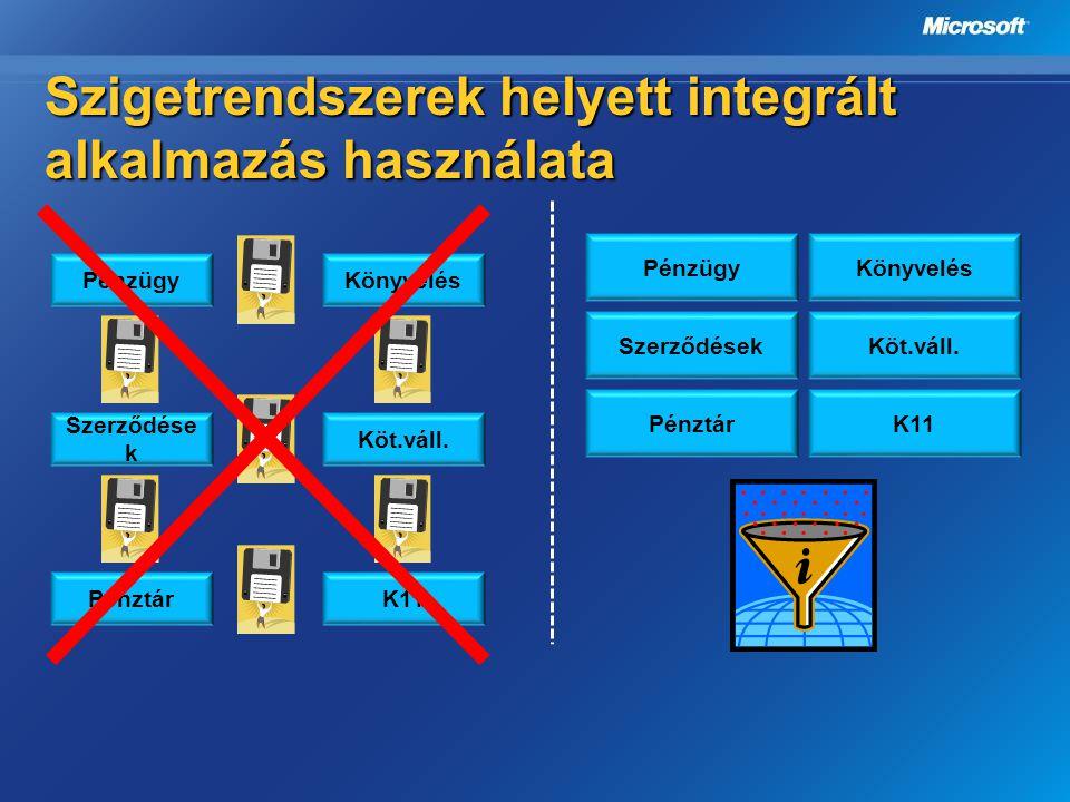 Szigetrendszerek helyett integrált alkalmazás használata