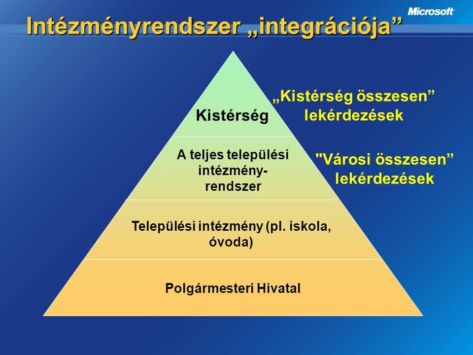 """Intézményrendszer """"integrációja"""