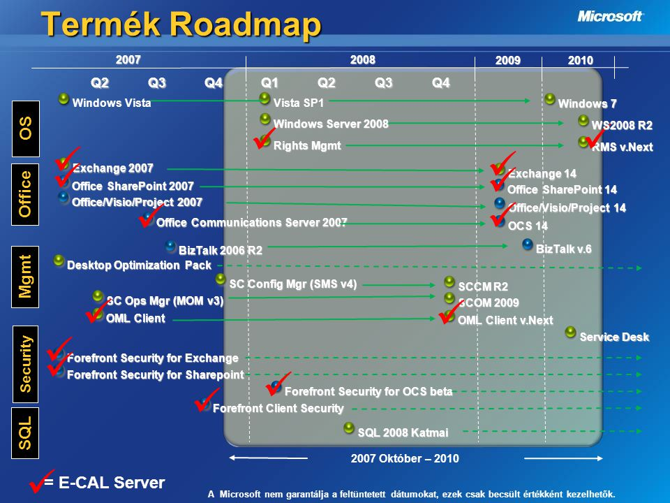 Termék Roadmap OS Office Mgmt SQL = E-CAL Server Security