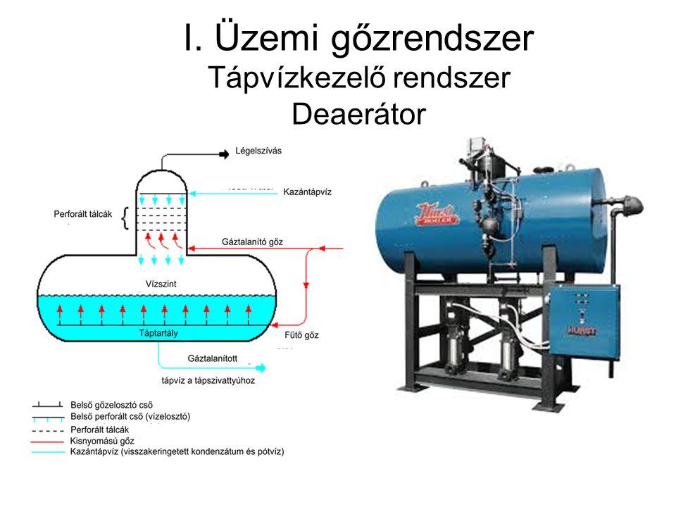 I. Üzemi gőzrendszer Tápvízkezelő rendszer Deaerátor